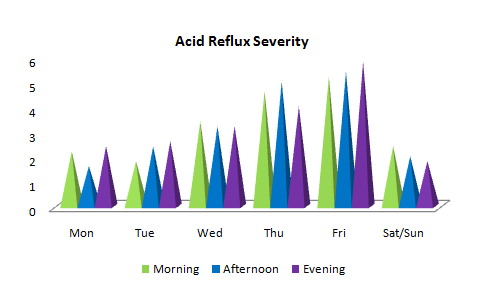 Acid_reflux_severity