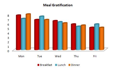 Meal_gratification