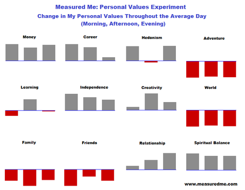 Measuring personal values - dayparts