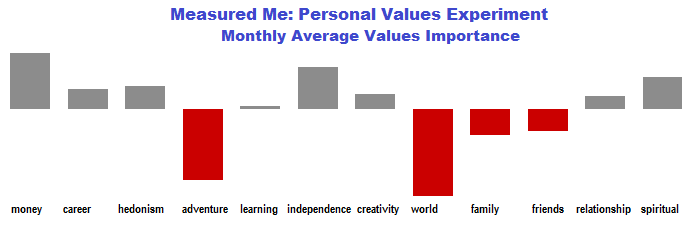 Measuring personal values - average priorities