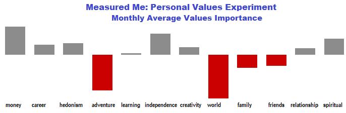 Measuring personal values - average priorities